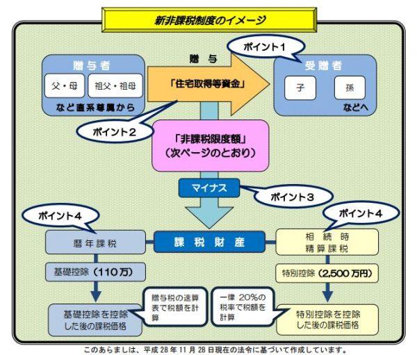 新非課税制度のイメージ